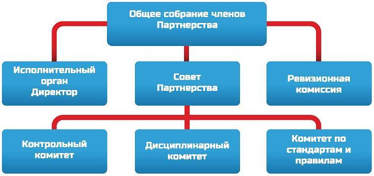 перечень проектных работ: